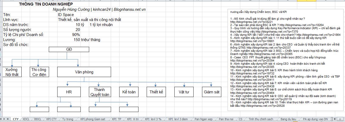 Quyết định tự đạp đổ bát cơm của mình – chia sẻ file tài liệu full về KPI và BSC được dùng để mở lớp